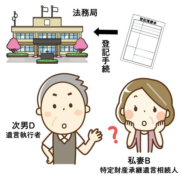 新 よくわかる不動産相続Q&A File.12