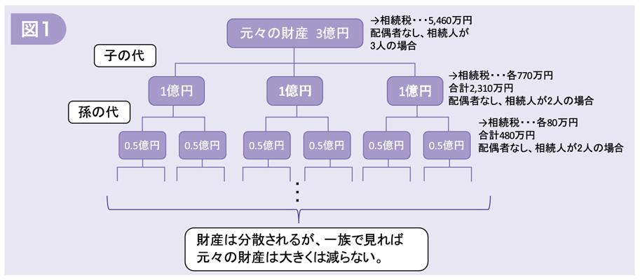 よくわかる 不動産相続の勘所 Q&A File.7