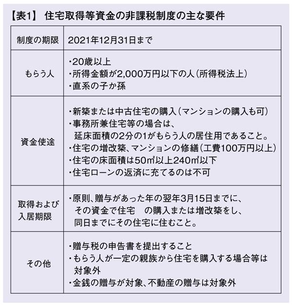 よくわかる 不動産相続の勘所 Q&A File.10