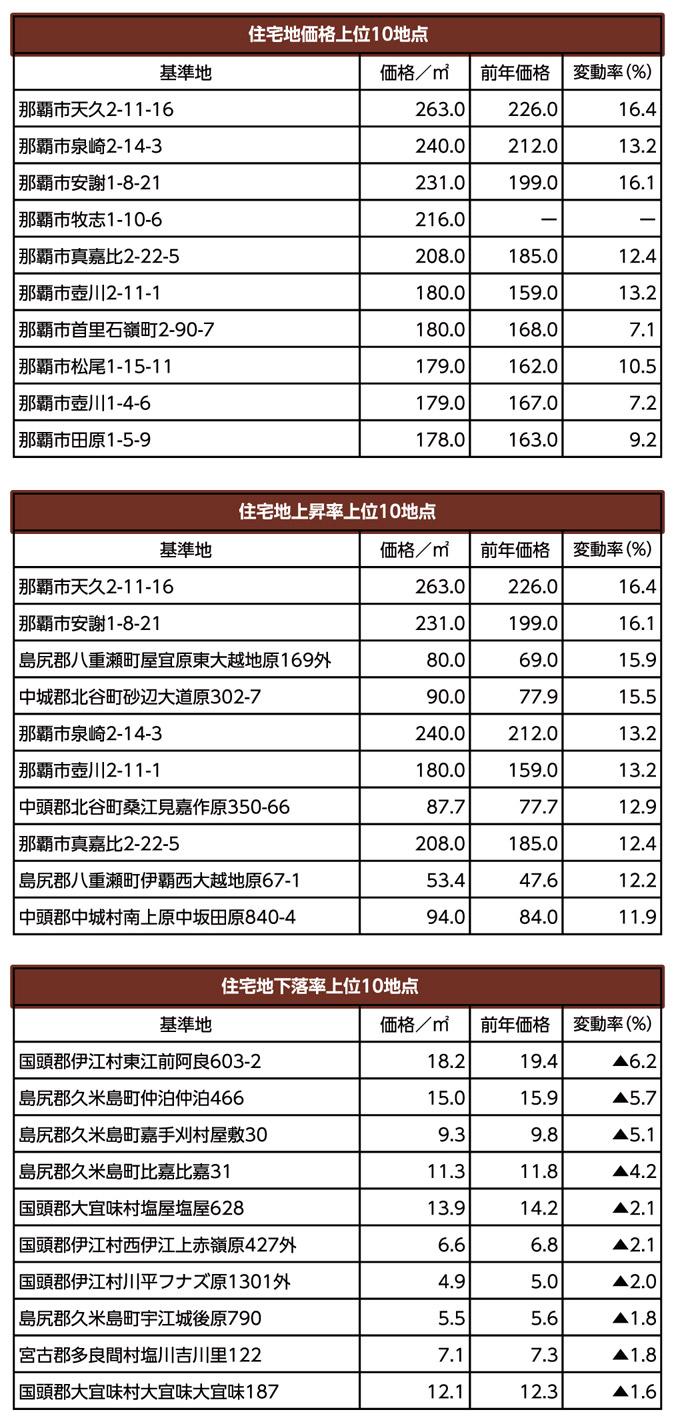 気になる土地の評価 特別版 平成30年度の県内地価