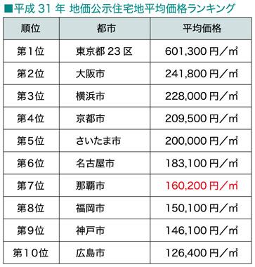 続・気になる土地の評価 File.1 県庁所在地の地価比較(宅地)