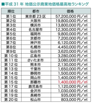続・気になる土地の評価 File.2 県庁所在地の地価比較(商業地)