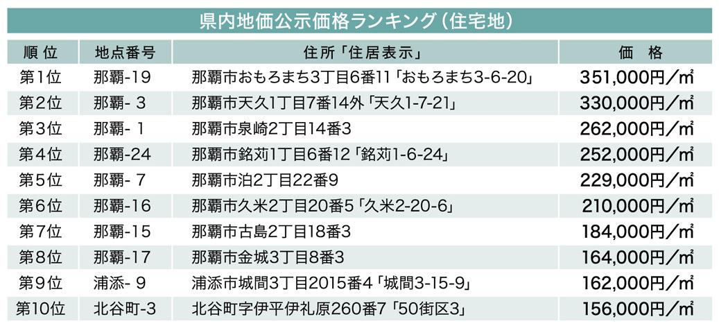 続・気になる土地の評価 File.3 県内の地価ランキング(住宅地)