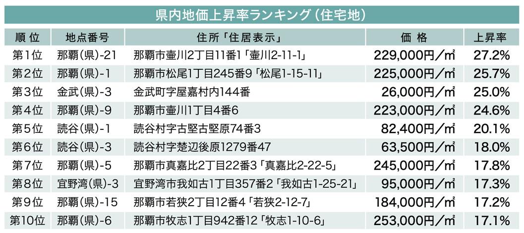 続・気になる土地の評価 File.5 地価上昇率ランキング(住宅地)