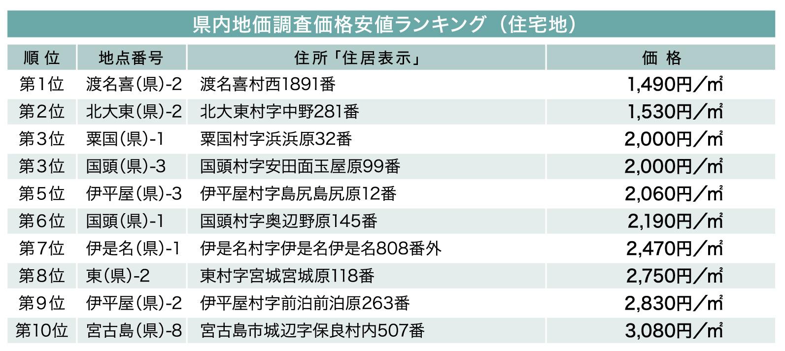 続・気になる土地の評価 File.7 県内の地価ランキング(住宅地)