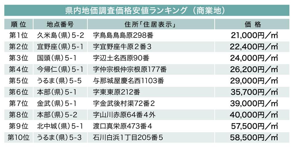 続・気になる土地の評価 File.8 県内の地価ランキング(商業地)
