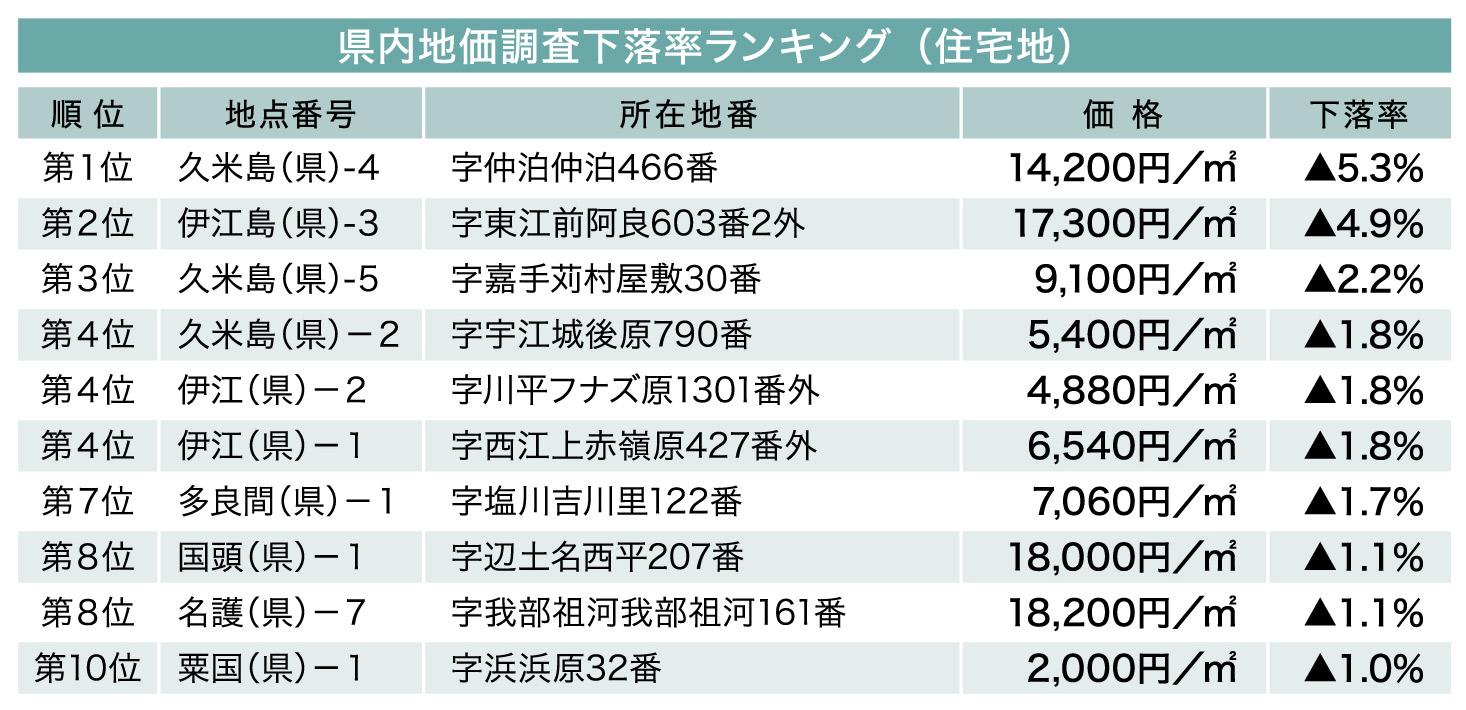 続・気になる土地の評価 File.9 地価下落率ランキング(住宅地)