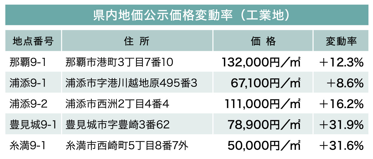 続・気になる土地の評価 File.11 県内の工業地の地価