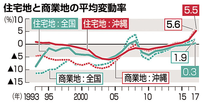 気になる土地の評価 File.1 沖縄県の不動産市況