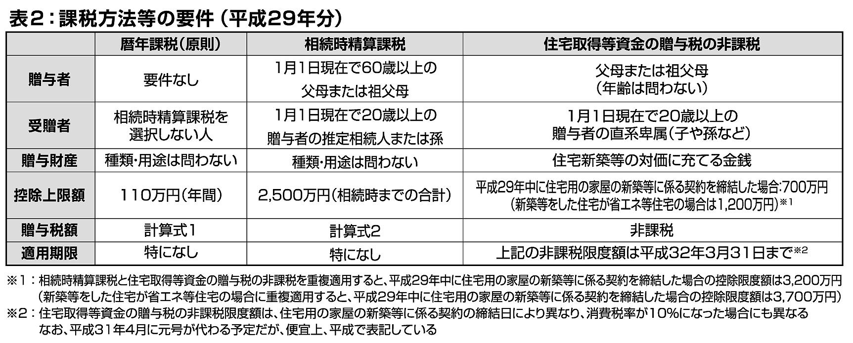 どうする住宅資金 贈与税・前編