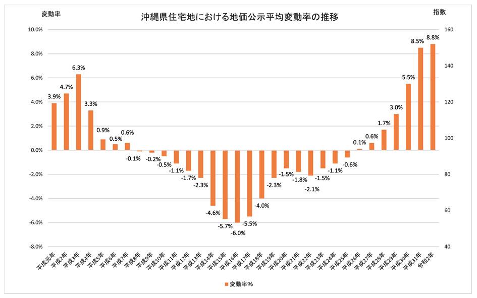 続・気になる土地の評価 File.12 バブル期との地価比較(住宅地編)