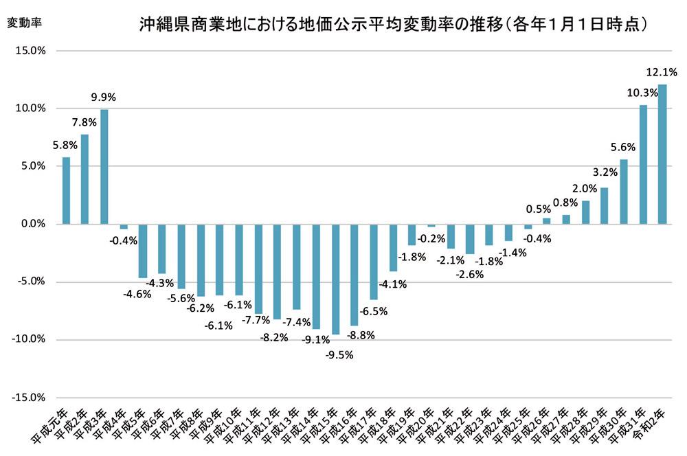 続・気になる土地の評価 File.13 バブル期との地価比較(商業地編)