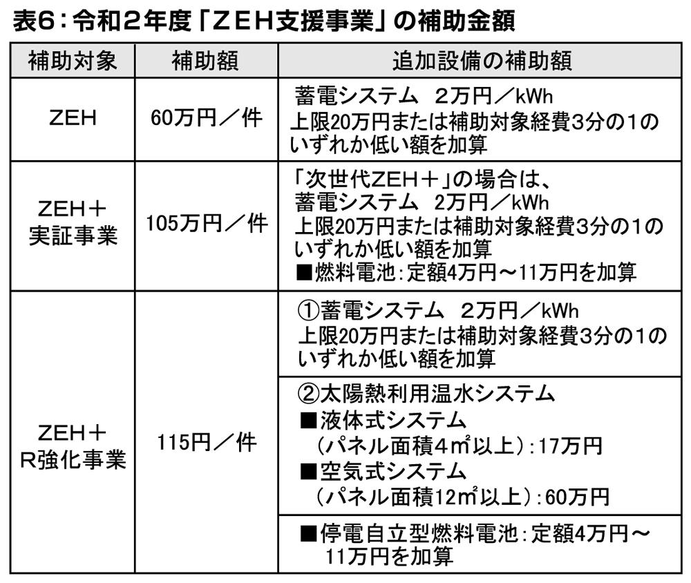 どうする住宅資金 戸建て住宅における 令和2年度[ZEH支援事業]