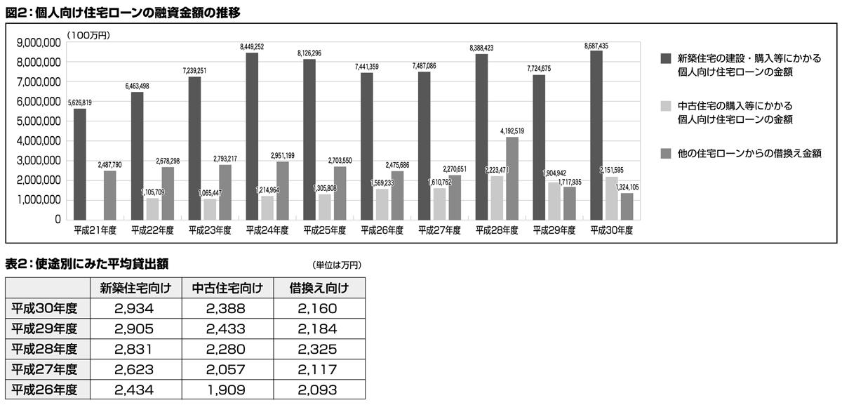 どうする住宅資金 令和元年度民間住宅ローンの実態に関する調査 前編