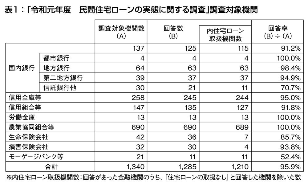 どうする住宅資金 令和元年度民間住宅ローンの実態に関する調査 後編